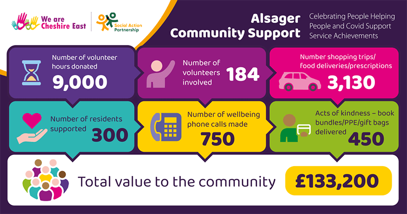 Alsager Community Support