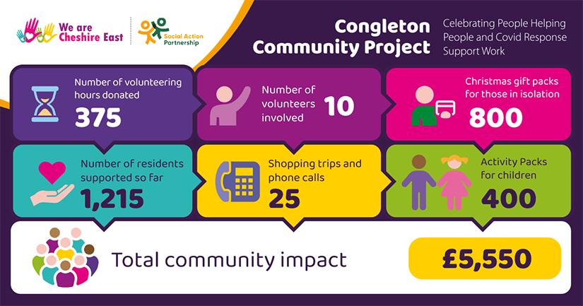 Congleton Community Project