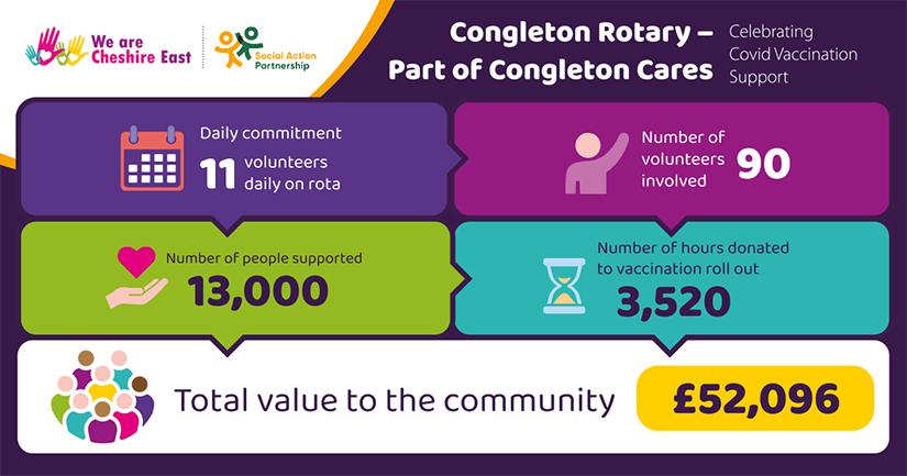 Congleton Rotary Part of Congleton Cares