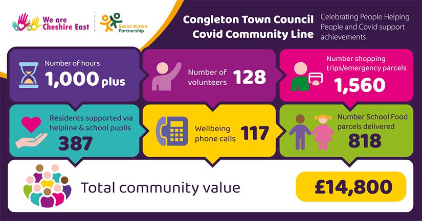 Congleton Town Council Covid Community Line