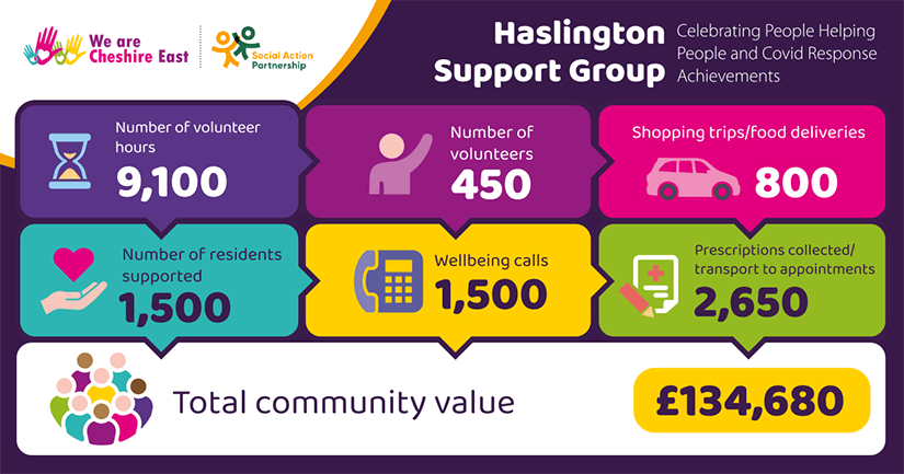 Haslington Support Group
