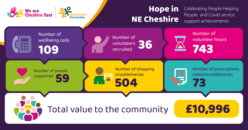 Hope in North East Cheshire