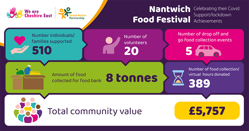 Nantwich Food Festival