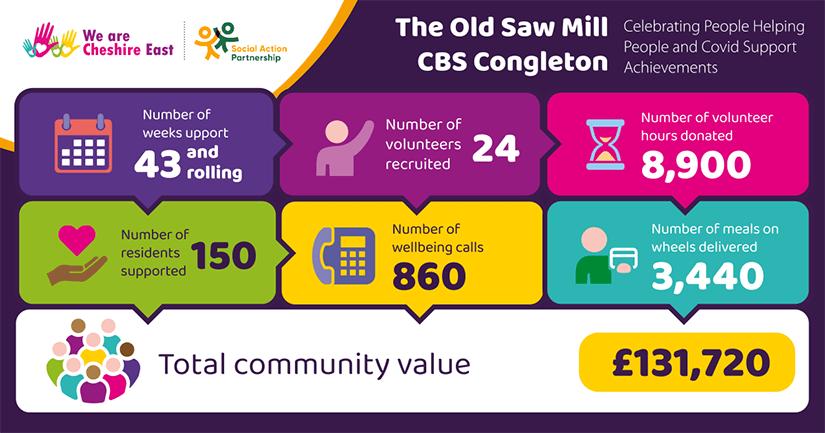 Old Saw Mill CBS Congleton