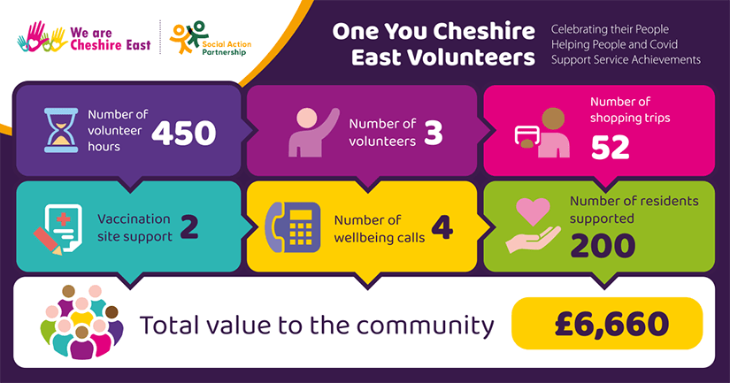 One You Cheshire East Volunteers