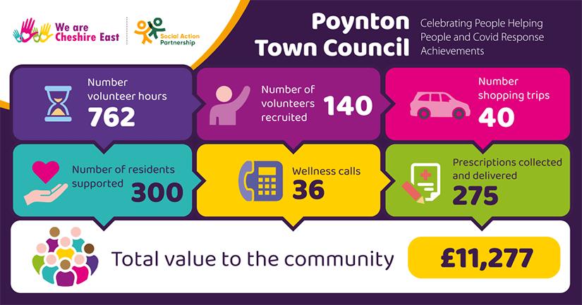 Poynton Town Council