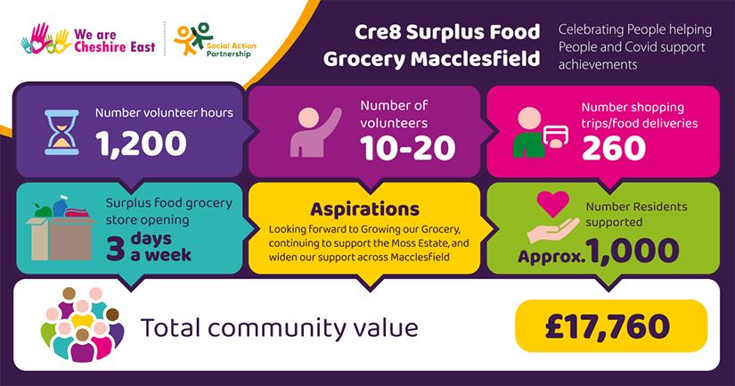 Cre8 Surplus Food Grocery Macclesfield