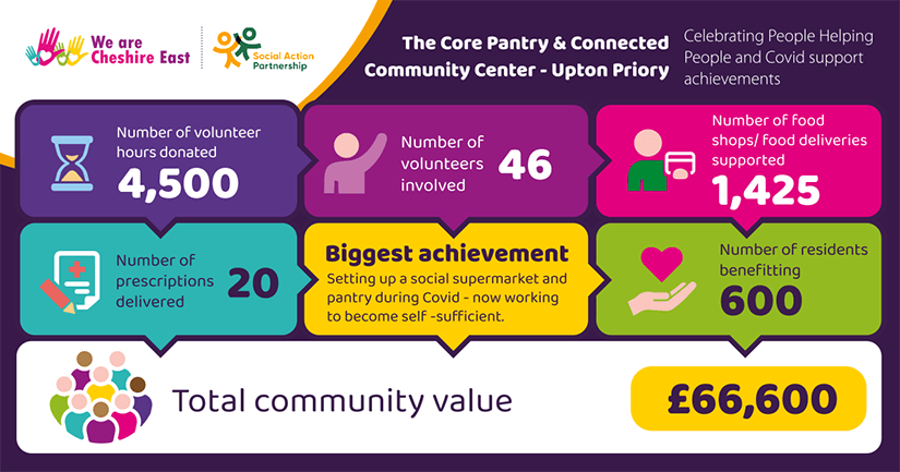 The Core Pantry and Connected Community Center - Upton Priory