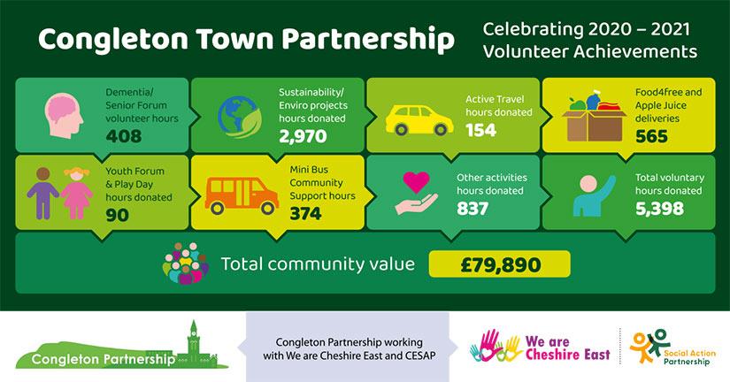 Congleton Town Partnership