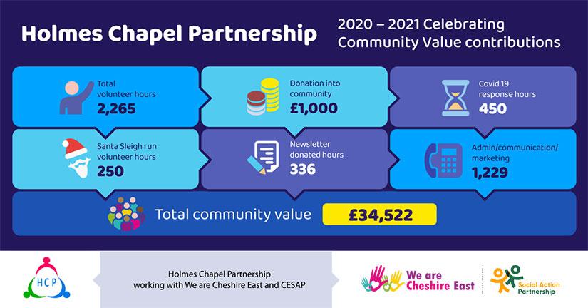 Holmes Chapel Partnership