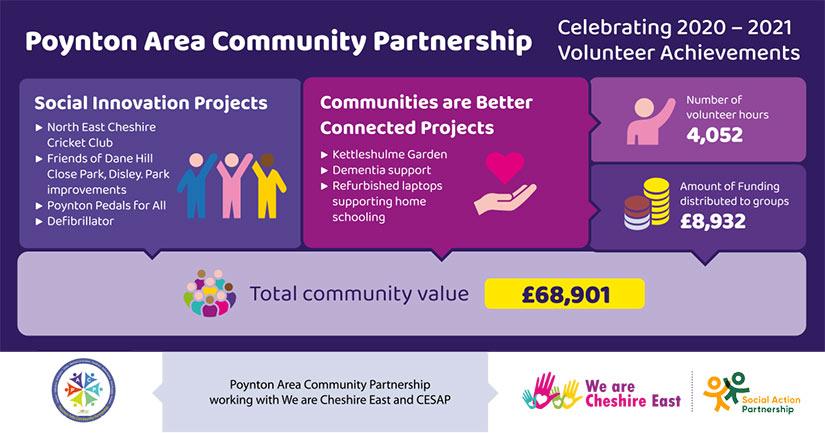 Poynton Area Community Partnership