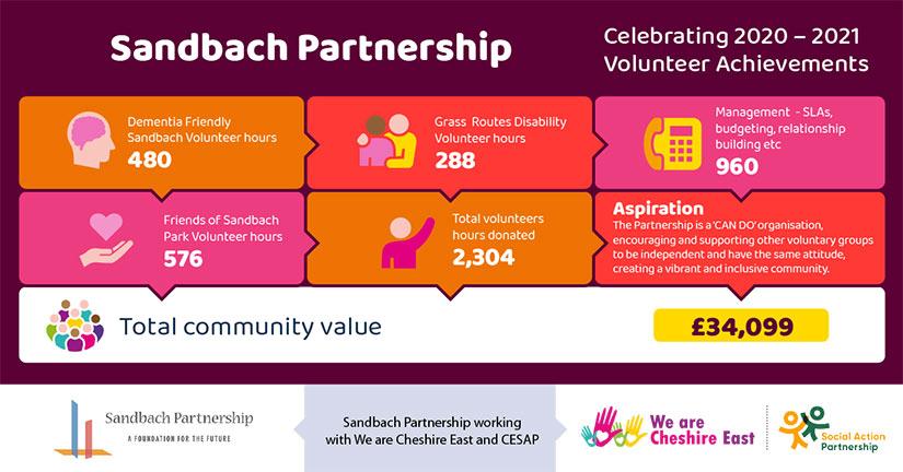 Sandbach Partnership