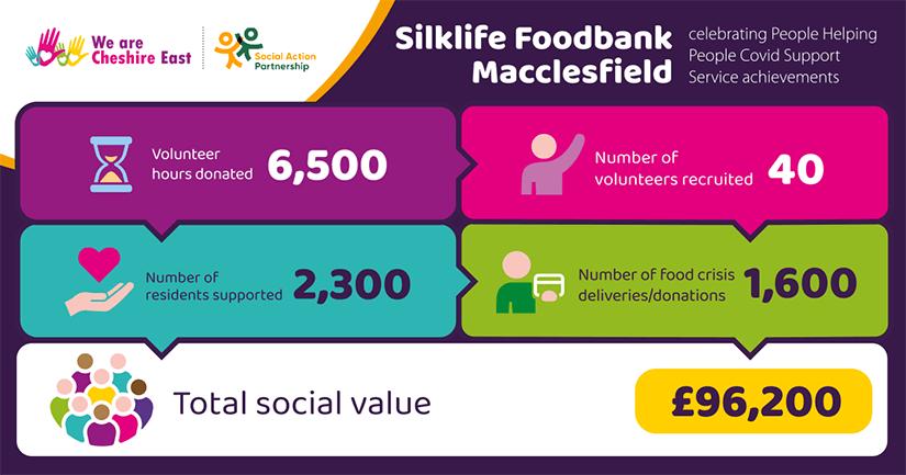 Silklife Foodbank Macclesfield