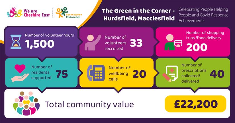 The Green in the Corner - Hurdsfield, Macclesfield