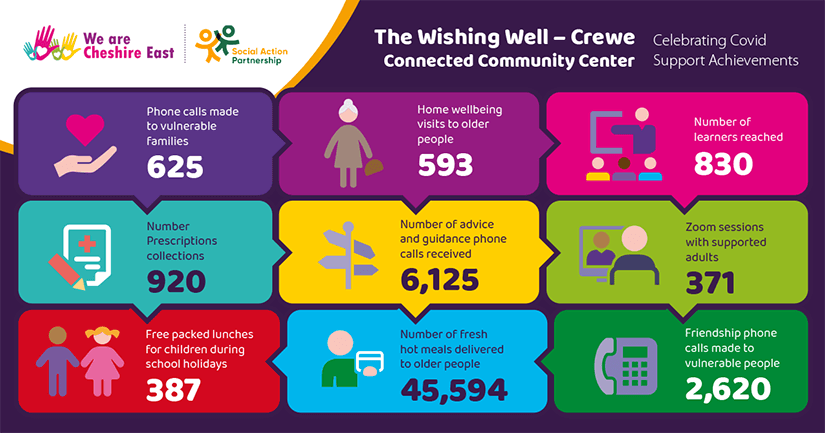 The Wishing Well - Crewe Connected Community Center